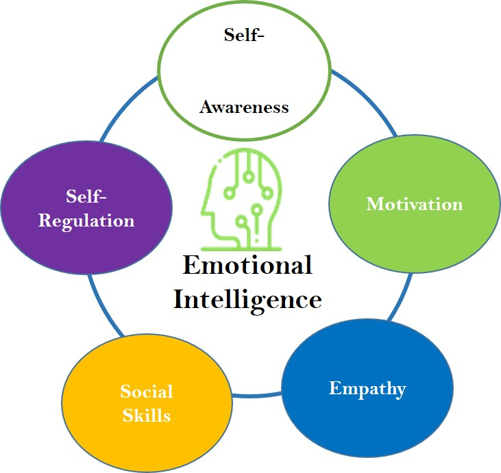 The Truth behind What is Emotional Intelligence Training For